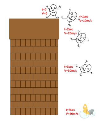 המפטי דמפטי נופל חופשית מהקיר2